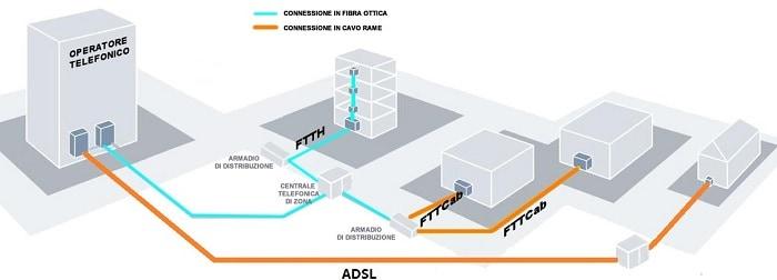 ADSL, FTTCAB E FTTH
