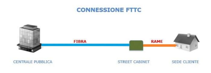 FTTCab