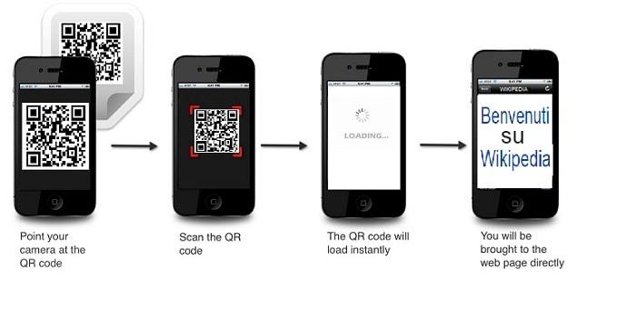 Mobile marketing con qr code