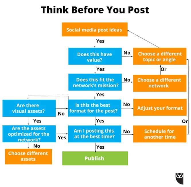 5 domande prima di pubblicare sui social