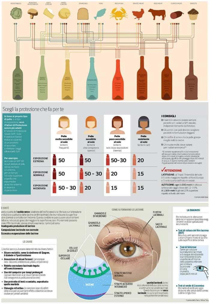 Infografica il corriere della sera