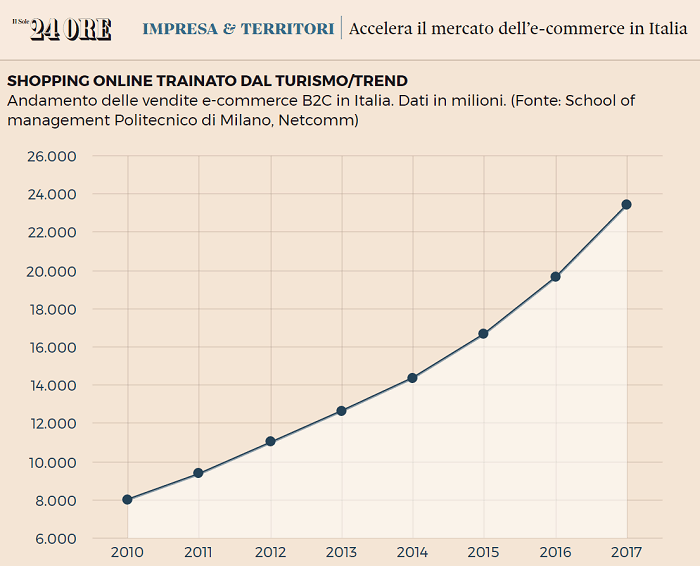 Valore e-commerce italia