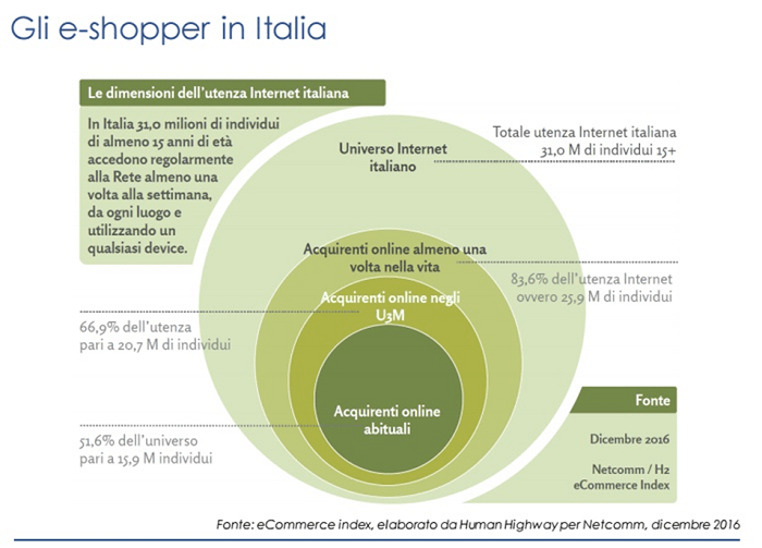 Web shoppers italiani