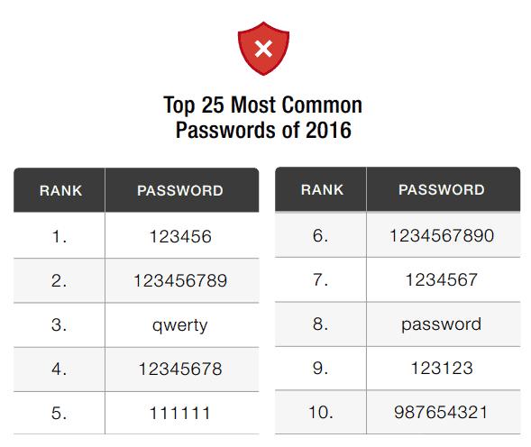 Classifica password 2016