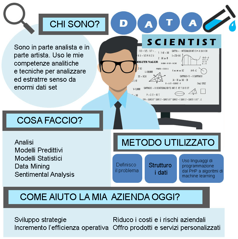 data scientist compiti