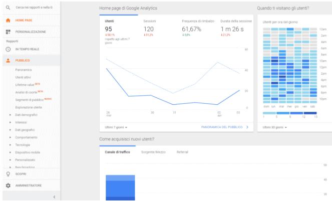 pubblici google data analisi
