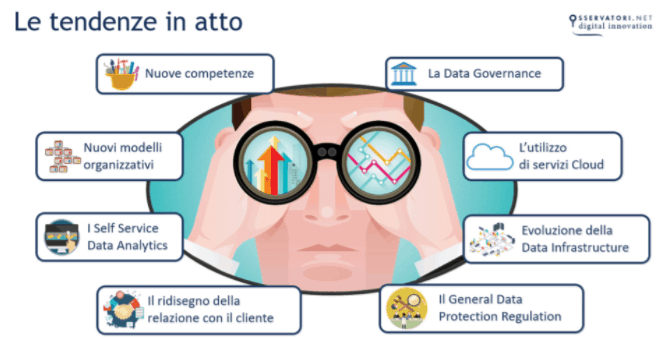 osservatori digitali trend 2018 big data